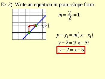 Point-Slope Form of a Linear Equation