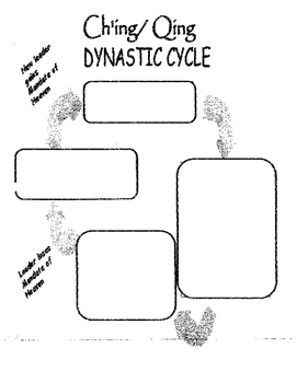 Ch'ing / Qing Dynasty: Rise and Fall Lesson plan