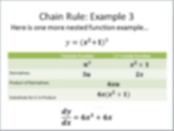Calculus Lesson: Chain Rule Powerpoint and Worksheet with Graphic Organizer