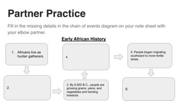 Chain of Events Diagram Powerpoint