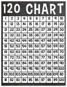 Chalkboard 120 Chart Poster