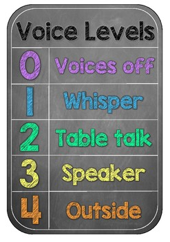 Chalkboard Brights Voice Level Check Poster