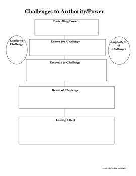 Challenge To Authority Conceptual Social Studies Graphic