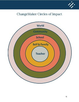 ChangeMaker Instructional Support Tool Kit ™