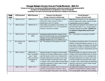 Changes CCSS to MAFS Common Core to Florida Standards K-5 FS Math Elem