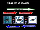 Changes In Matter FlipChart page