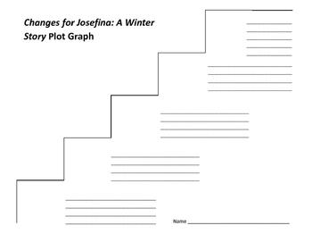 Changes for Josefina : A Winter Story Plot Graph - Valerie Tripp