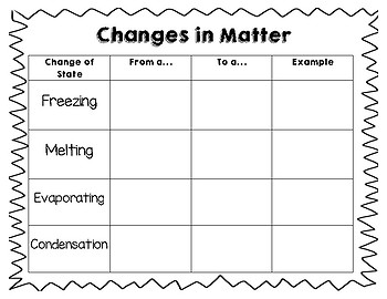Changes in Matter Chart