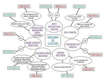 Changes in Matter Flow Chart Graphic Organizer