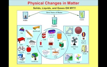 Changes in Matter Powerpoint PPT