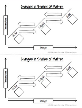 Changes in States of Matter Graph