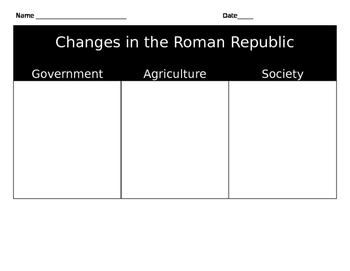 Changes in the Roman Republic Chart