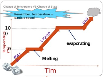Changes of State _ Phase Changes PowerPoint presentation