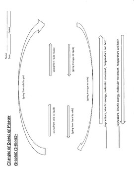 Changes of States of Matter Graphic Organizer