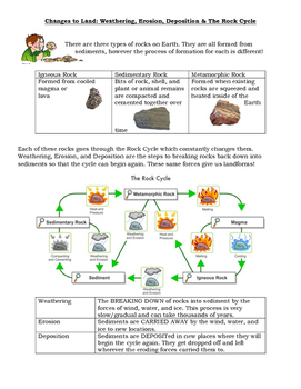 Changes to Land and Rock Cycle notes