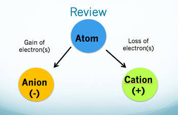 Changes to an Atom PowerPoint