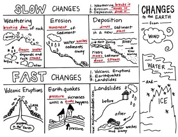 Science Doodle - Changes to the EARTH Interactive Notebook Foldable - Notes