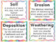 Changes to the Earth's Surface Vocabulary Posters and Activities