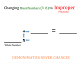 Changing Mixed Numbers to Improper Fractions Graphic Organizer