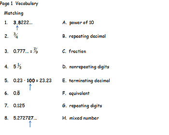 Changing Repeating Decimals to Fractions Carousel Activity