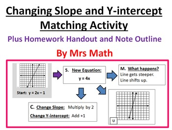 Changing Slope and Y-intercept of Linear Equations Matching Activity