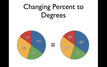 Changing percents to Degrees - Reading Graphs and Charts
