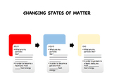 Changing states of matter quick review