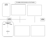 Chapter 3 American Revolution battles American Vision Textbook