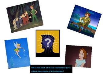Chapter 7  Peter Pan   The Wendy Bird