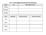 Chapter 8 Pharaoh's of Ancient Egypt Graphic Organizer