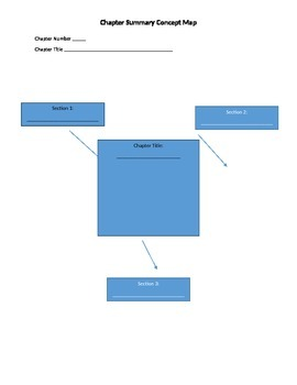 Chapter Review Concept Map