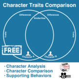 Free! Character Analysis & Comparison