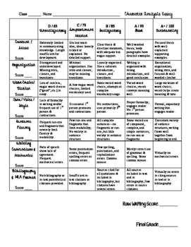Character Analysis Essay Rubric (could be used for any 5P essay)