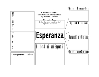 Character Analysis for Studying Esperanza in The House on Mango Street