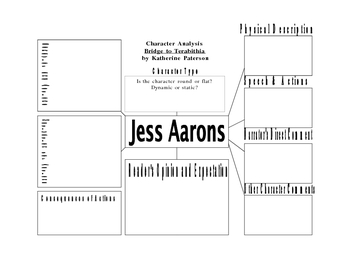 Character Analysis for Studying Jess Aarons in Bridge to Terabithia