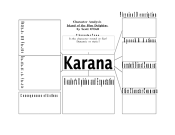 Character Analysis for Studying Karana in The Island of the Blue ...