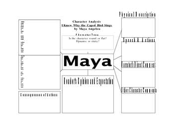 Character Analysis for Studying Maya in I Know Why the Caged Bird Sing