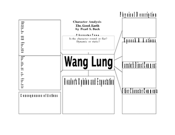 Character Analysis for Studying Wang Lung from Good Earth