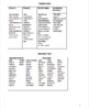 FREE EDITABLE Character Analysis Paragraph Activities