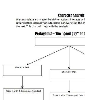 Character Analysis: The Protagonist