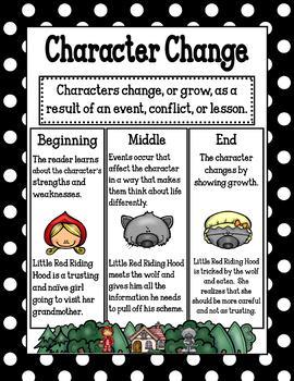 Character Change Poster/Mini Anchor Chart