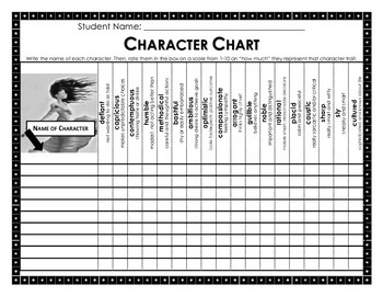 Character Chart: Vocabulary Based Character Traits (Common Core Vocabulary)