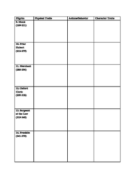 """Character Chart for """"The General Prologue"""" of Chaucer's """"The Canterbury Tales"""""""