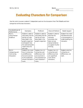 Character Evaluation and Comparison