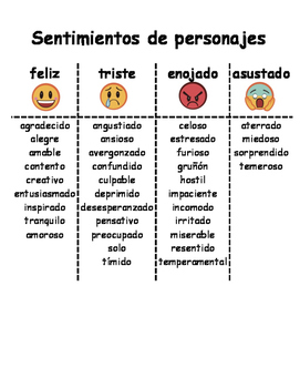 Character Feelings Spanish