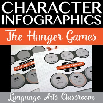 Character Infographics for The Hunger Games