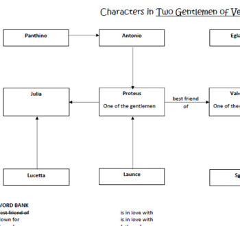 Character Map - Two Gentlemen of Verona