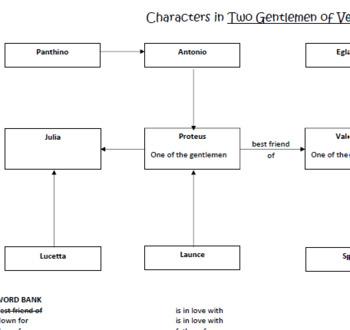 Character Map - Two Gentlemen of Verona