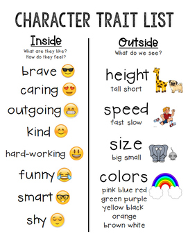 Character Profile of Character Traits!