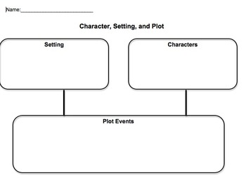 Character, Setting, and Plot Graphic Organizer